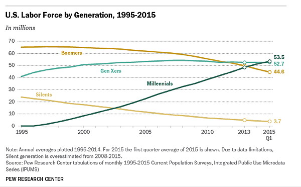 US Labor Force By Generation Graph