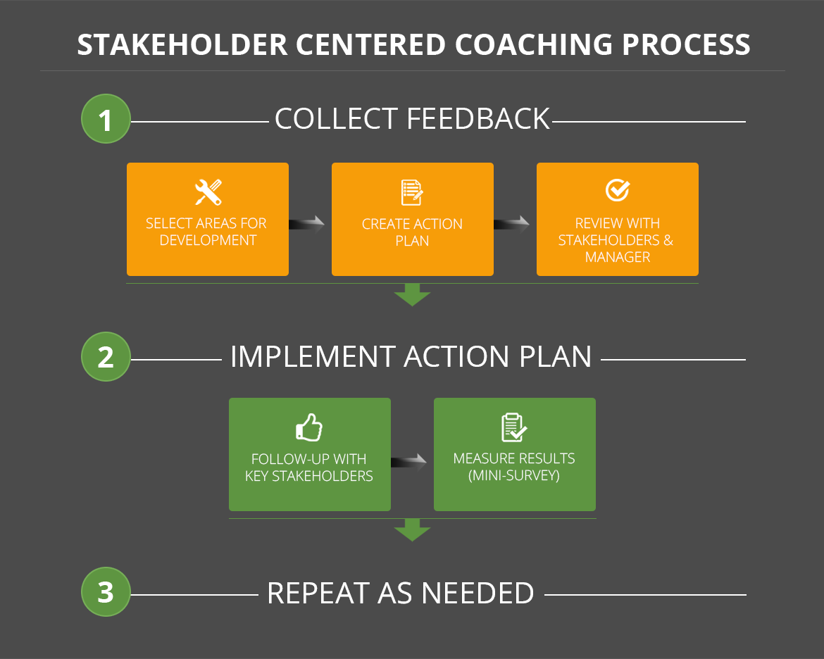 stakeholder-centered-coaching-process